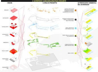 Parola d ordine a catania e taranto rigenerazione urbana for Studio architettura catania