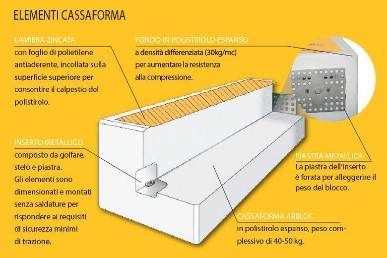 Elementi cassaforma per loculi