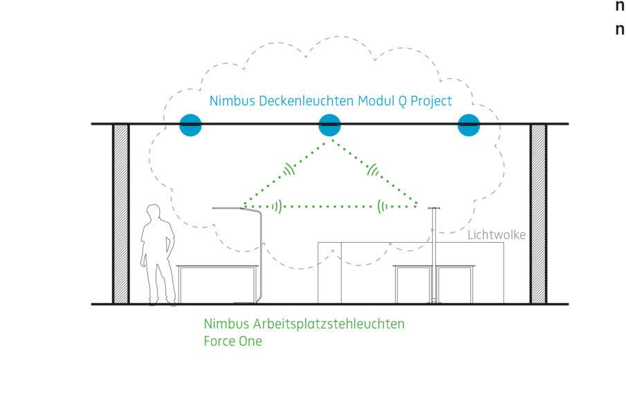 """Le lampade a soffitto Nimbus possono essere inserite nei cosiddetti """"gruppi virtuali"""" o """"light clouds"""" a seconda degli specifici requisiti e dei profili di utilizzo"""